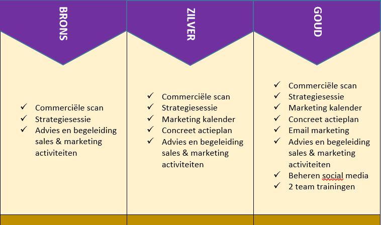 marketing-pakketten-buro-bic